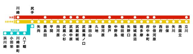 南武線 川崎横浜アクセス