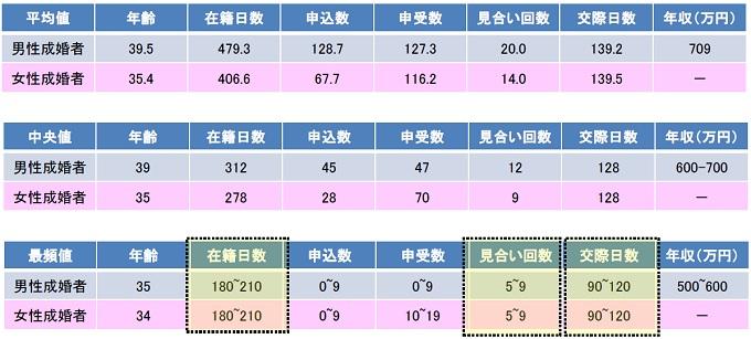 IBJ日本結婚相談所連盟成婚者2018年データ全国