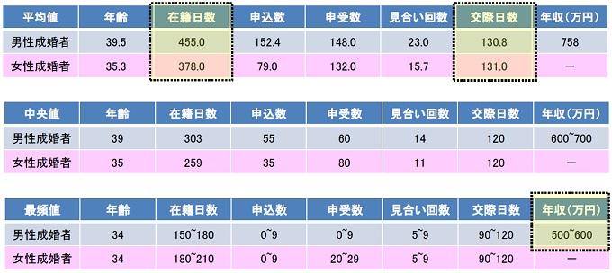 IBJ日本結婚相談所成婚2018関東データ
