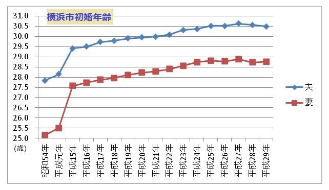 横浜市初婚年齢グラフ