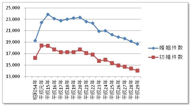 横浜市婚姻件数グラフ