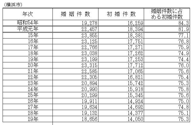 横浜市婚姻件数表