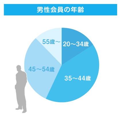 IBJ男性会員年齢別比率Feb2019